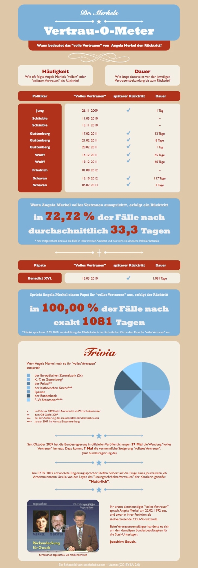 Angela Merkels Vertrau-o-Meter (Papst-Edition) [Bild von saschalobo.com Lizenz: CC-BY-SA 2.0]